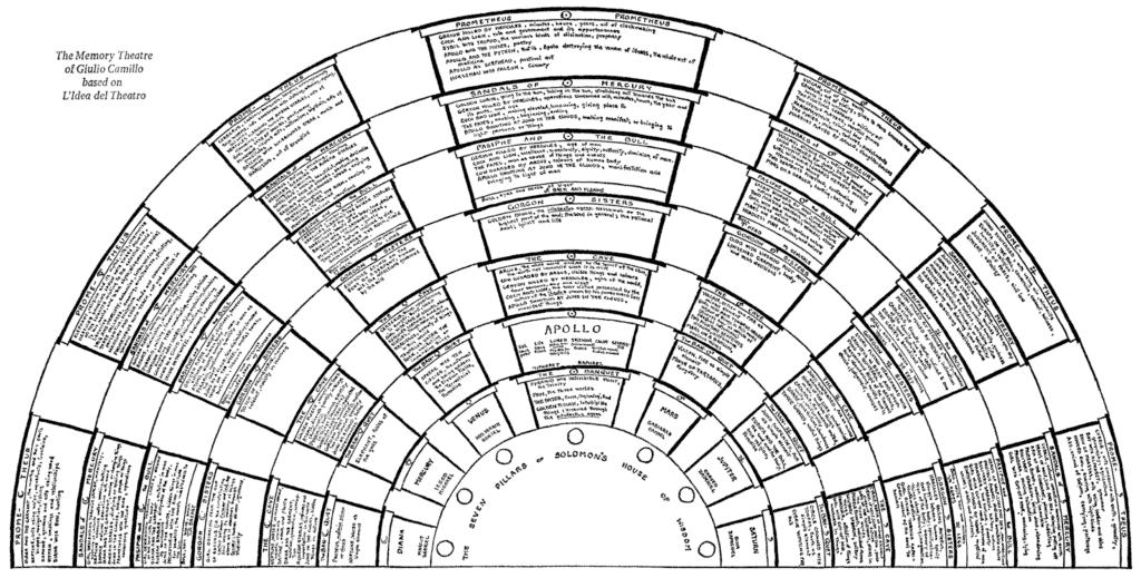 Rekonstruktion von Camillos Theater der Erinnerung (Yates 1966)