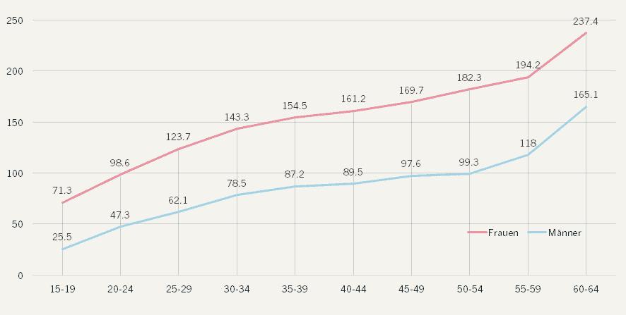 Tage der Arbeitsunfähigkeit aufgrund von Burnout und ähnlicher Diagnosen im Jahr 2018 nach Alter und Geschlecht. Tage pro 1000 Mitglieder der Allgemeinen Ortskrankenkasse (AOK) in Deutschland (Quelle: Meyer et al. 2019).